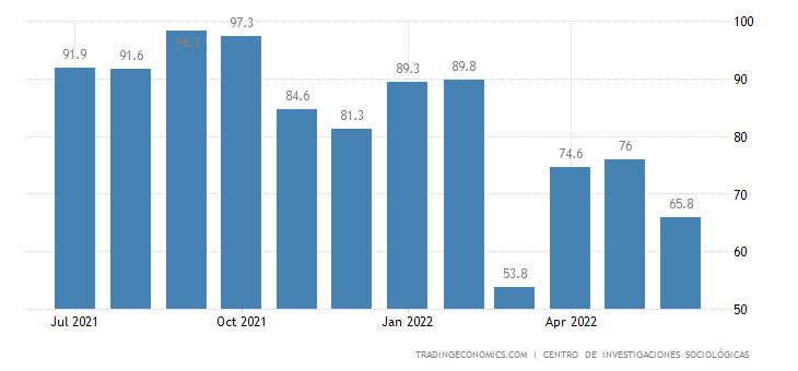Spain Consumer Confidence