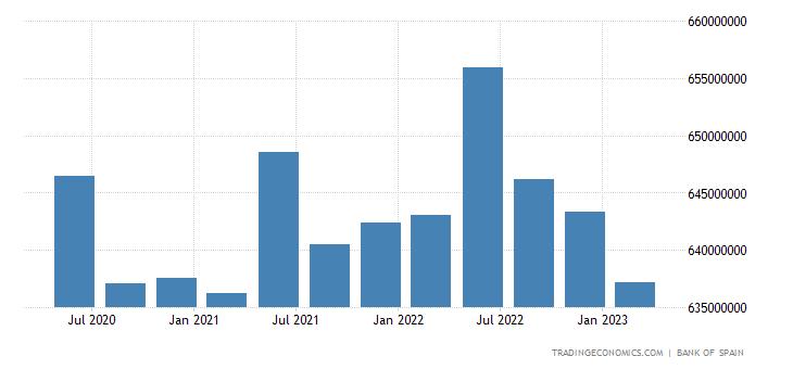 Spain Consumer Credit
