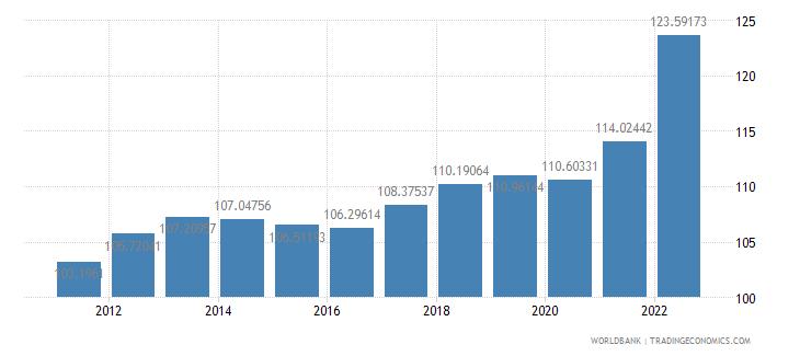 spain consumer price index 2005  100 wb data