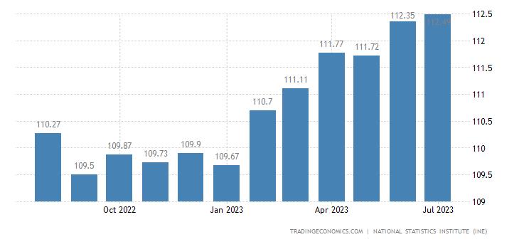 Spain Consumer Price Index (CPI)
