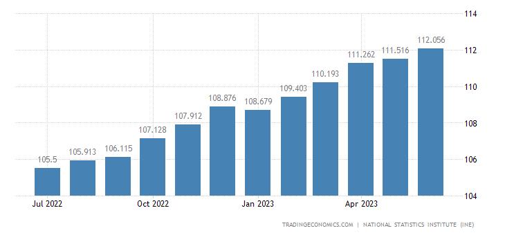 Spain Core Consumer Prices