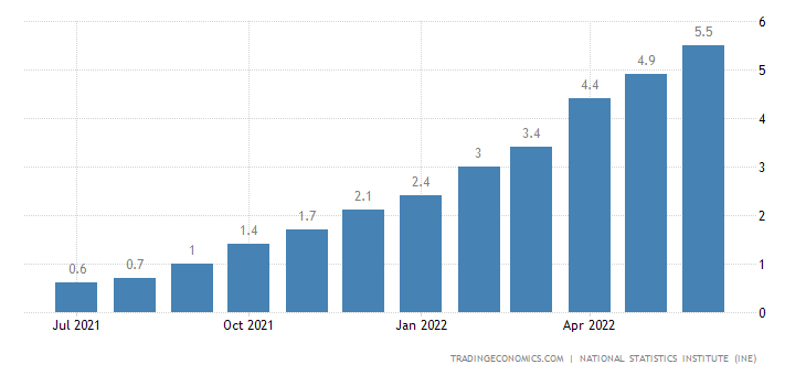Spain Core Inflation Rate