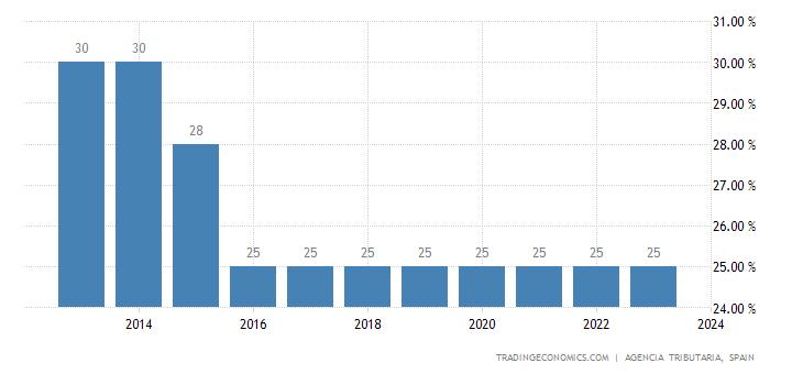 Spain Corporate Tax Rate  19812017  Data  Chart  Calendar