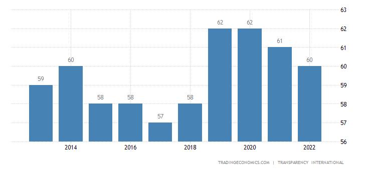 Spain Corruption Index