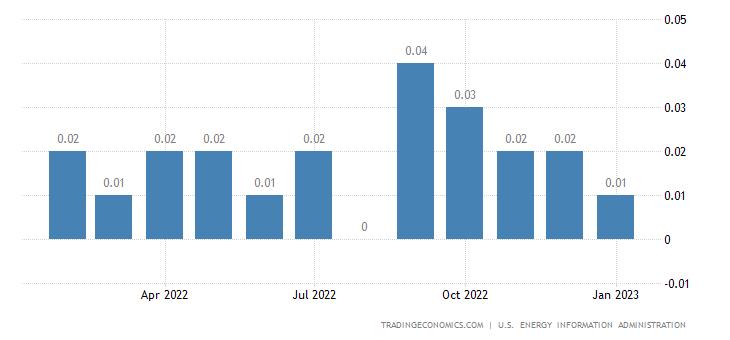 Spain Crude Oil Production
