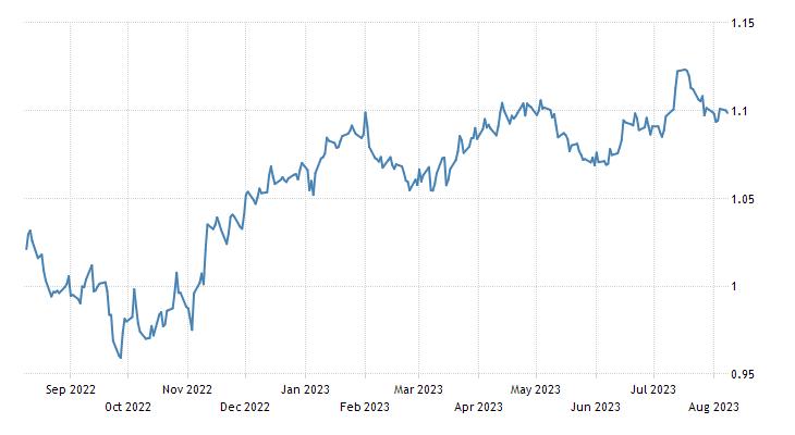 Euro Exchange Rate   EUR/USD   Spain