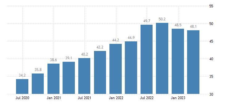 spain current account credit eurostat data