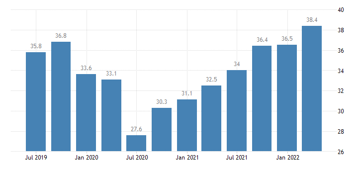 spain current account credit on goods services eurostat data