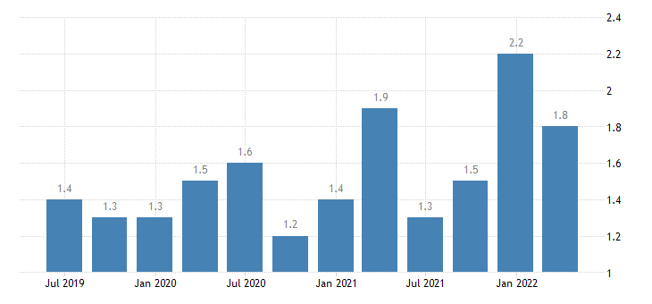 spain current account credit on secondary income eurostat data