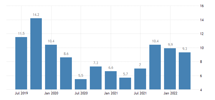 spain current account credit on services eurostat data
