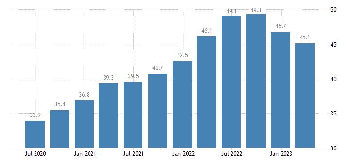 spain current account debit eurostat data