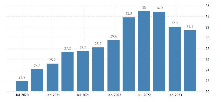 spain current account debit on goods eurostat data