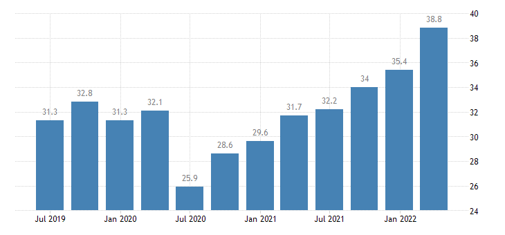 spain current account debit on goods services eurostat data