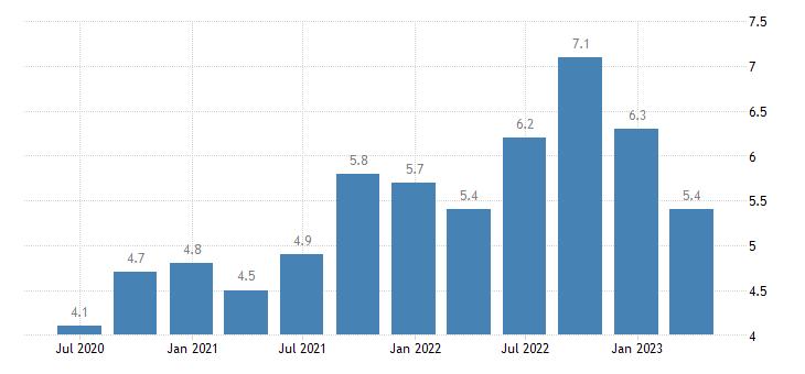 spain current account debit on services eurostat data