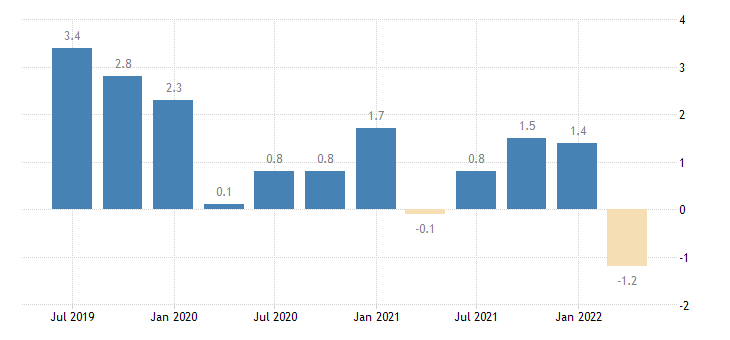 spain current account net balance eurostat data