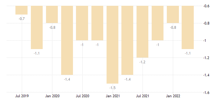 spain current account net balance on secondary income eurostat data