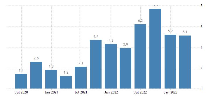 spain current account net balance on services eurostat data