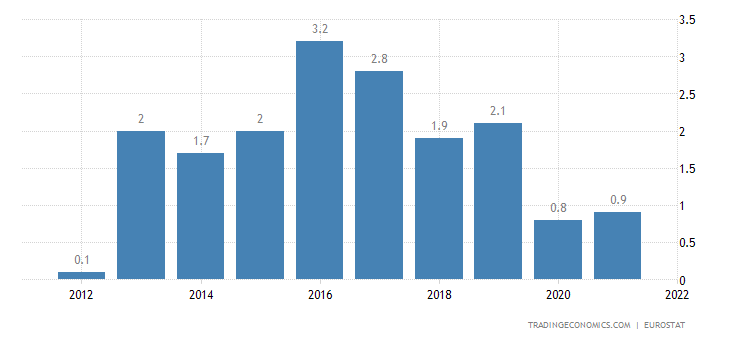Spain Current Account to GDP