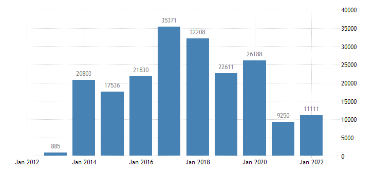spain current account transactions on balance eurostat data