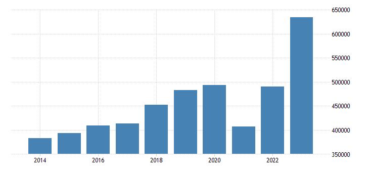 spain current account transactions on debit eurostat data