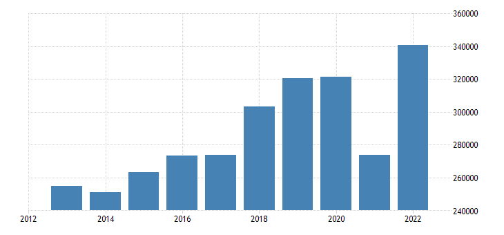spain current account transactions on goods debit eurostat data