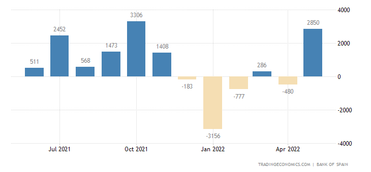 Spain Current Account