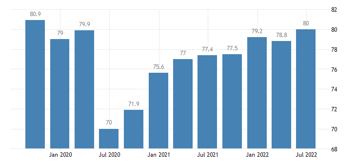 spain current level of capacity utilization in manufacturing industry eurostat data