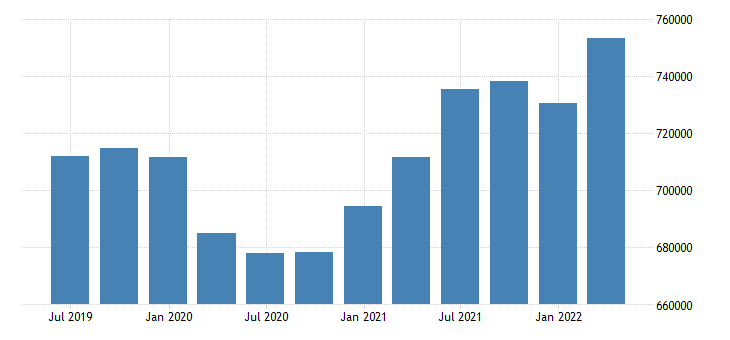 spain direct investment assets positions at the end of period eurostat data