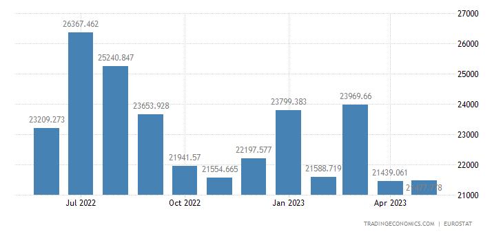 Spain Eletricity Production