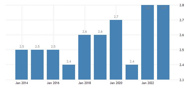 spain employed persons having more than one job females eurostat data