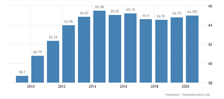 spain employees services male percent of male employment wb data