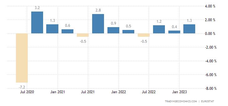 Spain Employment Change