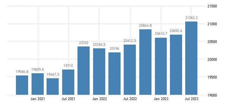 spain employment domestic concept total employment domestic concept eurostat data