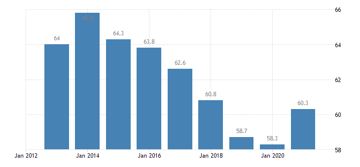 spain employment in current job 60 months or over eurostat data