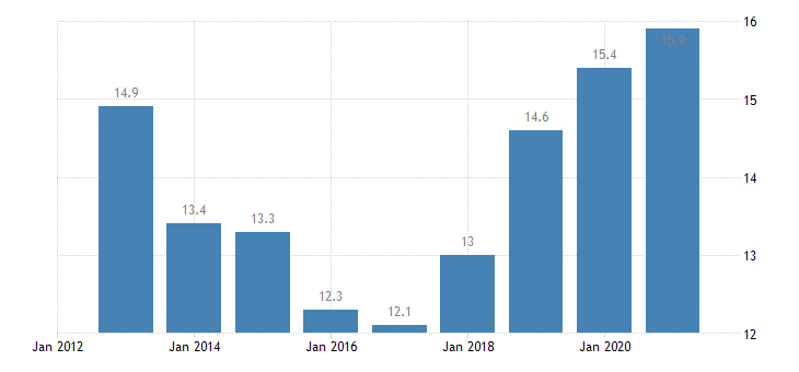 spain employment in current job from 24 to 59 months eurostat data