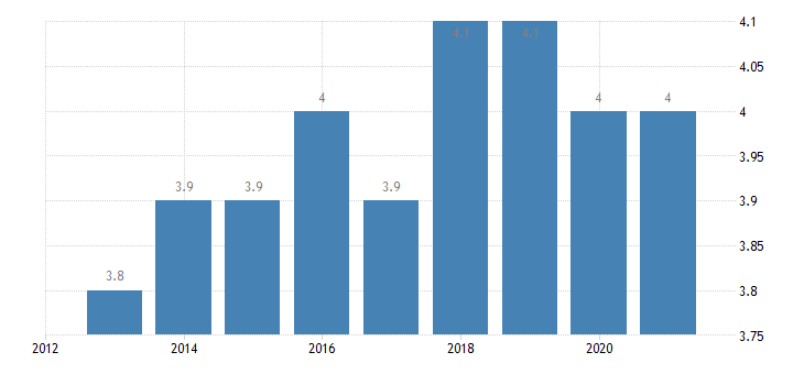 spain employment in high medium high technology manufacturing knowledge intensive services high medium high technology manufacturing eurostat data