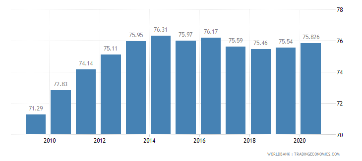 spain employment in services percent of total employment wb data