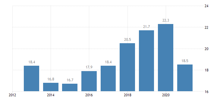 spain employment rate from 15 to 24 years eurostat data