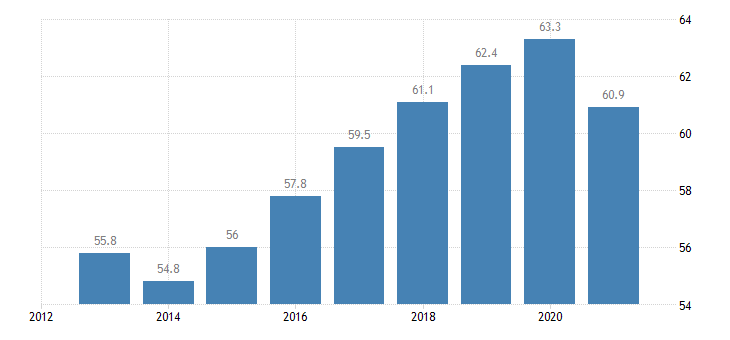 spain employment rate from 15 to 64 years eurostat data