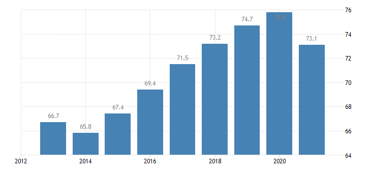 spain employment rate from 25 to 54 years eurostat data