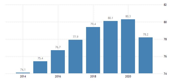 spain employment rate tertiary education levels 5 8 eurostat data