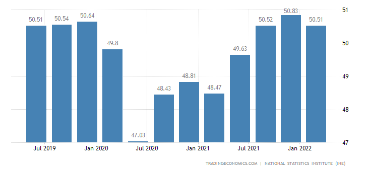 Spain Employment Rate