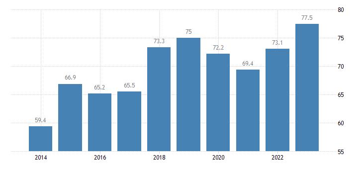 spain employment rates of recent graduates females eurostat data