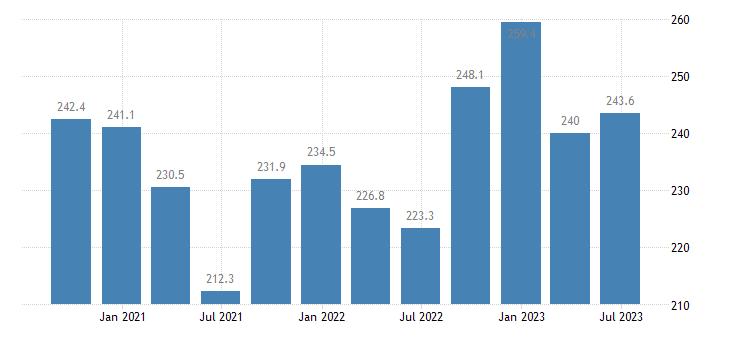 spain employment real estate activities eurostat data
