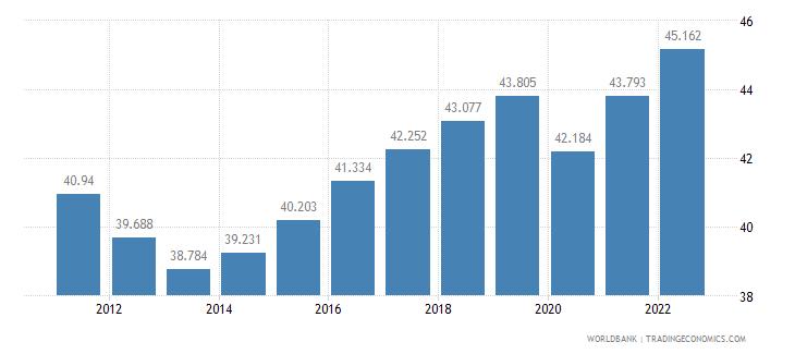 spain employment to population ratio 15 plus  female percent wb data