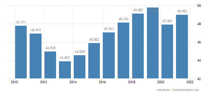 spain employment to population ratio 15 plus  total percent wb data