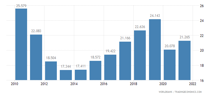 spain employment to population ratio ages 15 24 male percent wb data