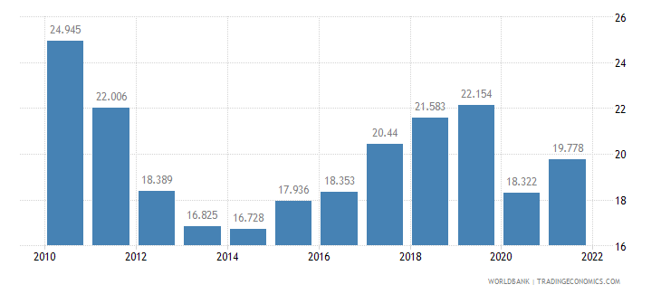 spain employment to population ratio ages 15 24 total percent wb data
