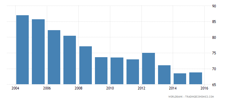 spain energy use kg of oil equivalent per dollar1 000 gdp constant 2005 ppp wb data