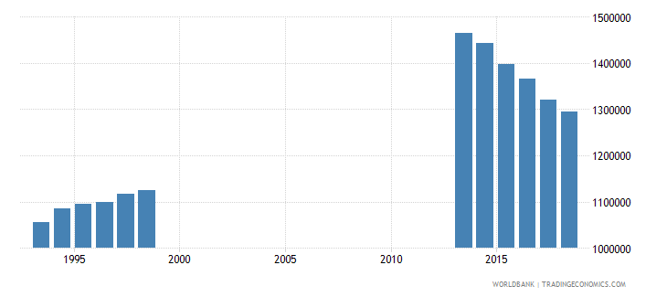 spain enrolment in pre primary education both sexes number wb data